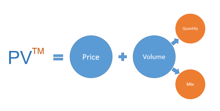 Sales Variance Equation