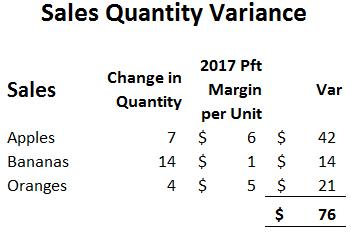 sales Variance Table 11
