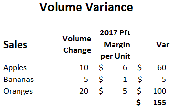 sales Variance Table 6