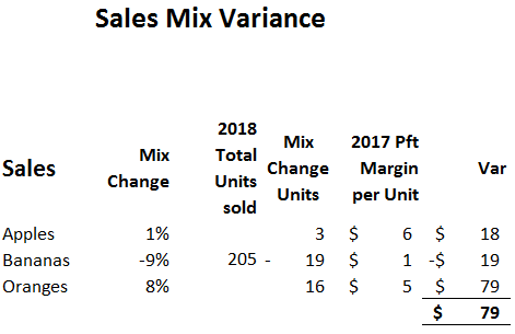 sales Variance Table 9